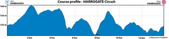 Profile of the Harrogate Circuit for UCI 2019